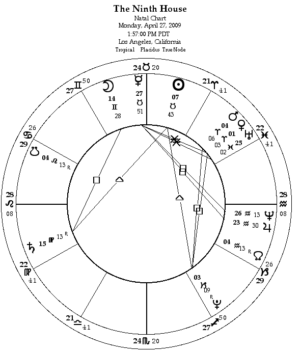 Astrology The Ninth House